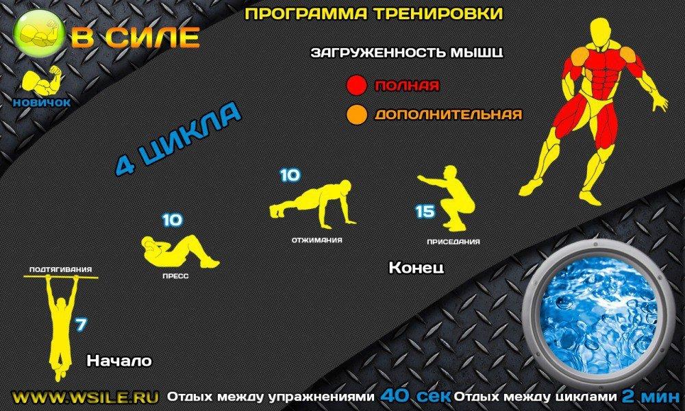 Как тренироваться девушкам по программе кроссфит?