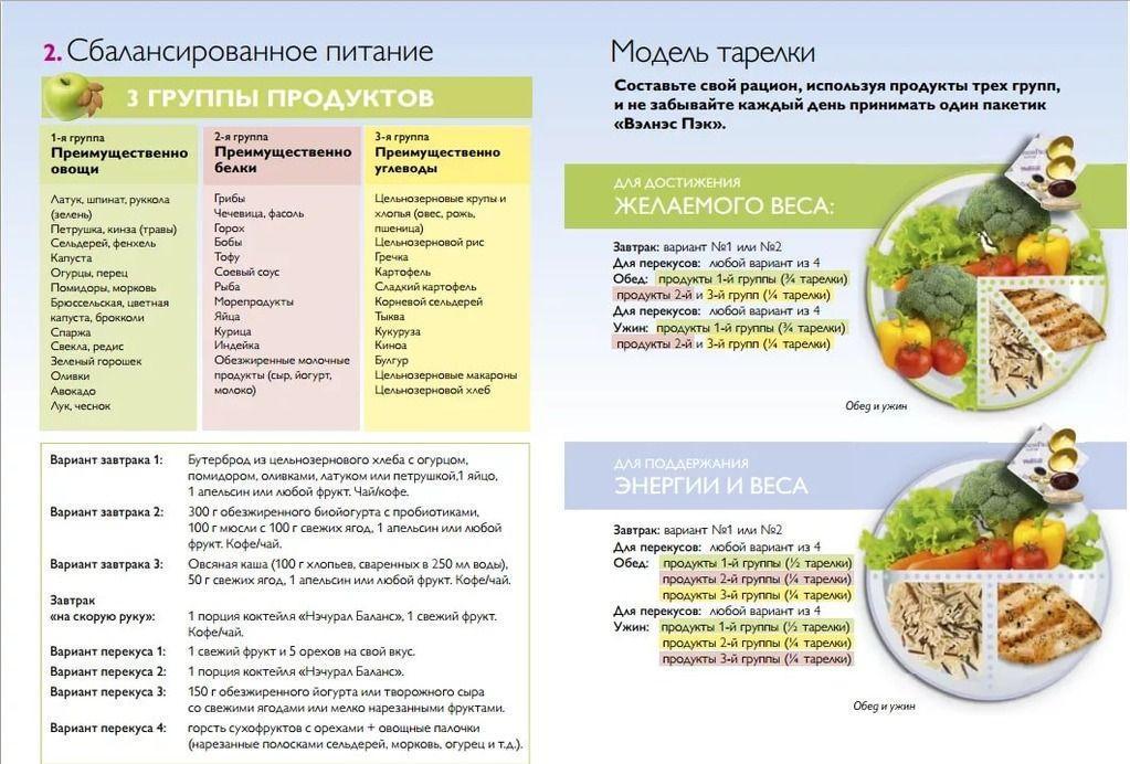 Самые эффективные диеты на неделю: примерное меню для похудения в домашних условиях