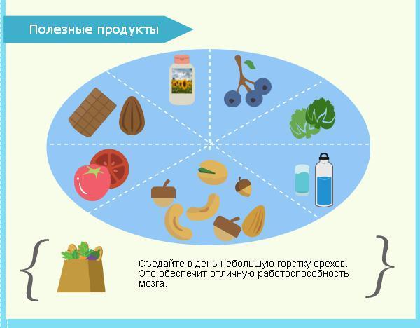 15 продуктов для памяти и улучшения работы мозга: какая еда самая полезная для умственной активности и мозгового кровообращения у взрослых, подростков и детей?