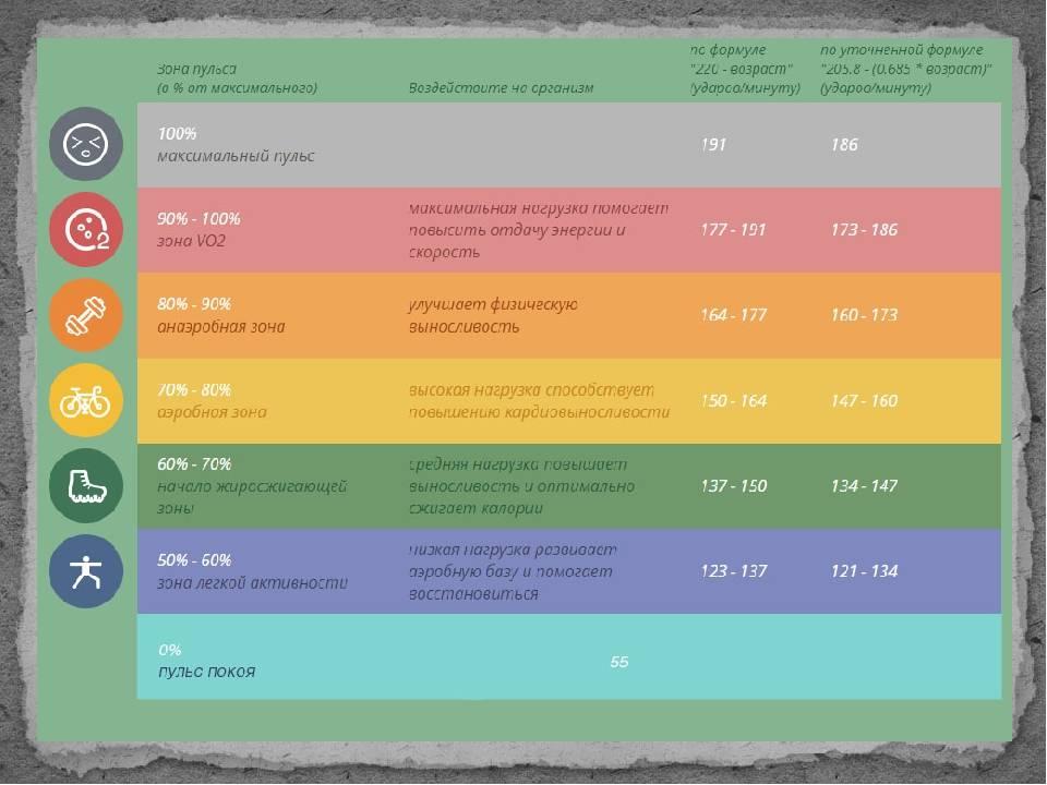 Пульс при кардиотренировке: норма, таблица, важность контроля