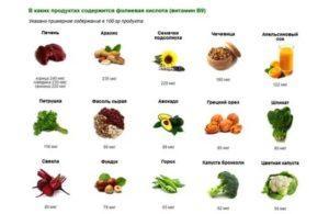 Продукты богатые витамином д: описание, суточная потребность, таблица
