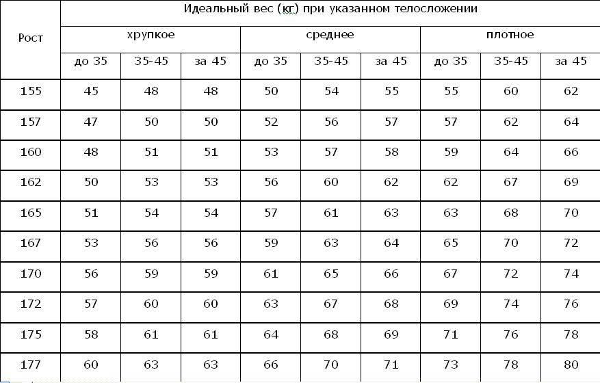 Идеальные пропорции тела мужчины таблица - красота и здоровье