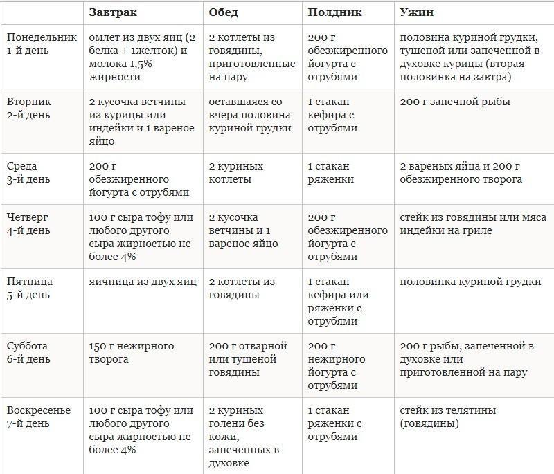 Диета дюкана - меню на каждый день, фазы, список продуктов, рецепты.