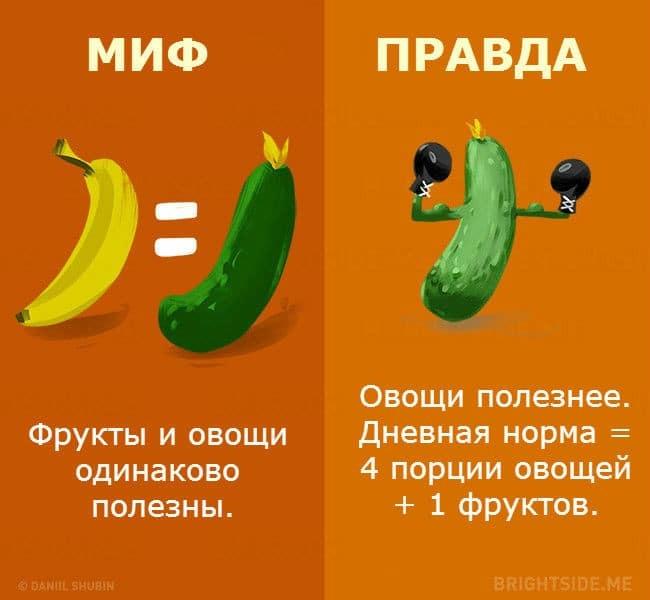 10 мифов о питании