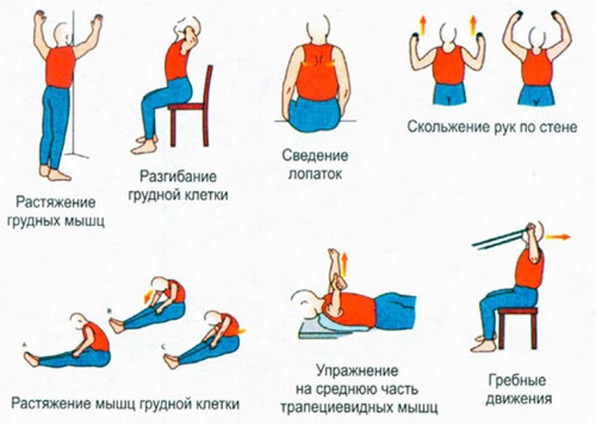 Что делать, если сорвал спину? симптомы и его лечение