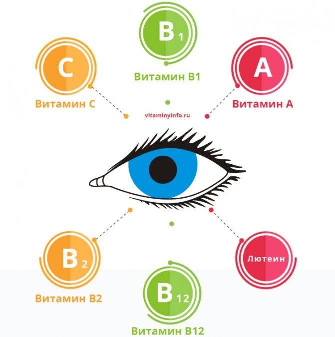 Самые необходимые витамины для глаз для улучшения зрения