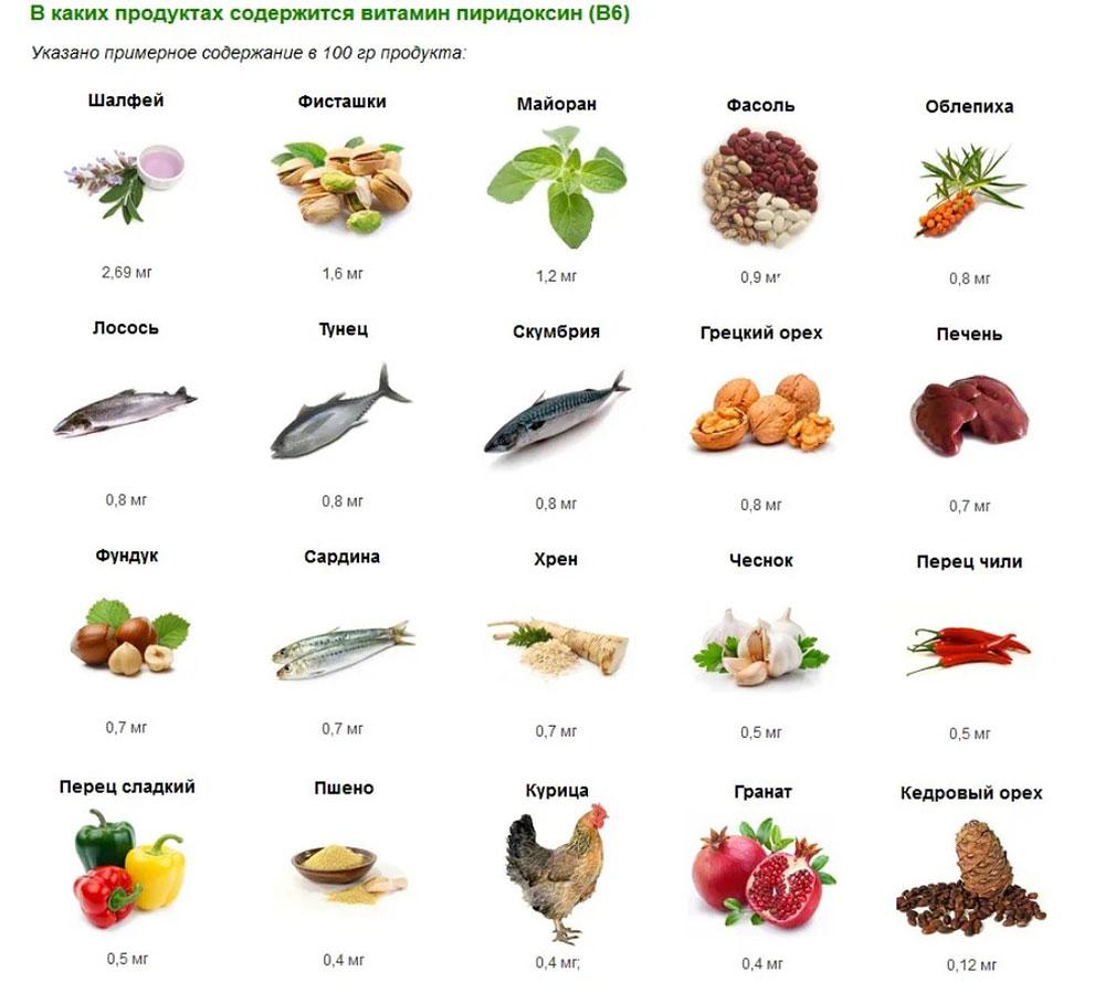 В каких продуктах содержится витамин в | 15 продуктов