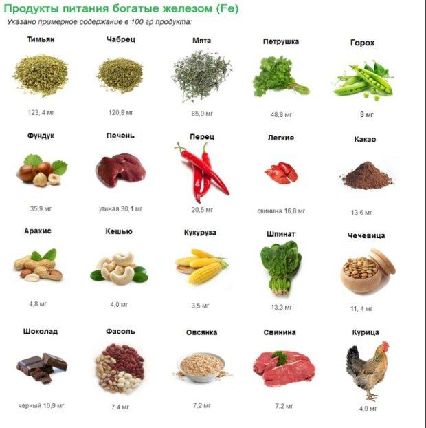 В каких продуктах содержится железо: список продуктов питания богатых зелезомwomfit