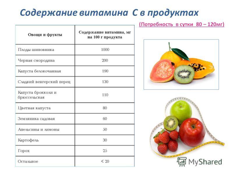Продукты богатые витамином а. таблица