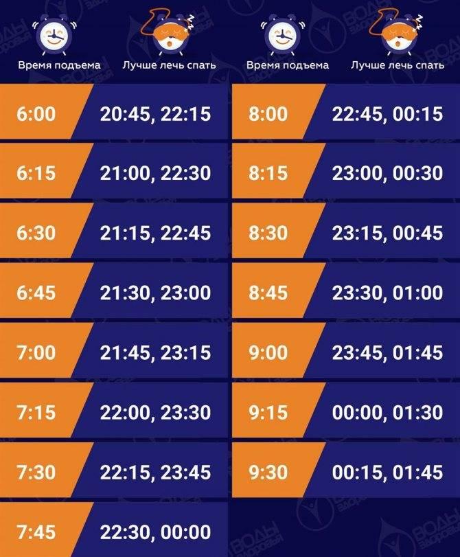 Калькулятор сна: во сколько нужно ложиться спать, чтобы высыпаться — таблица