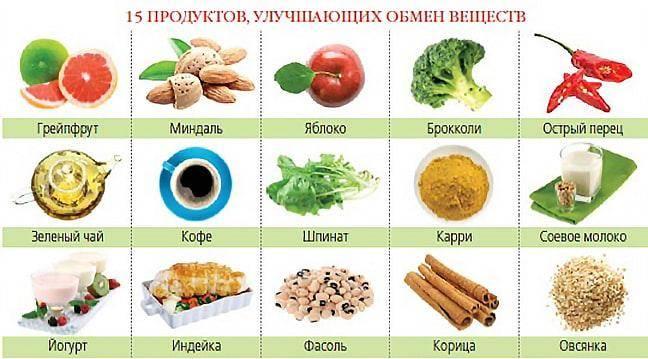 Улучшаем обмены веществ в организме для похудения в домашних условиях, чем ускорить