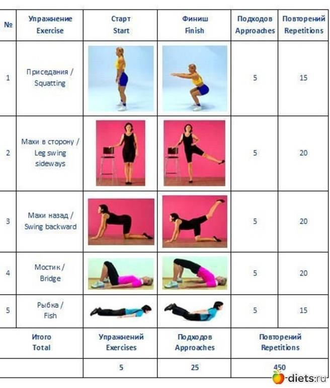 Варианты домашних тренировок для девушек для похудения: жиросжигающие, силовые и комплексные