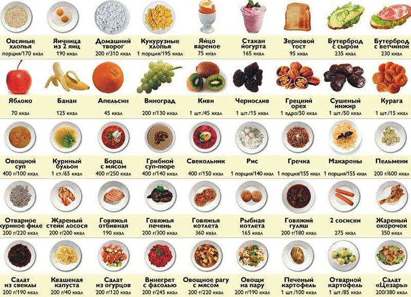 Проблема дефицита калорий для похудения | диетолог.ру
