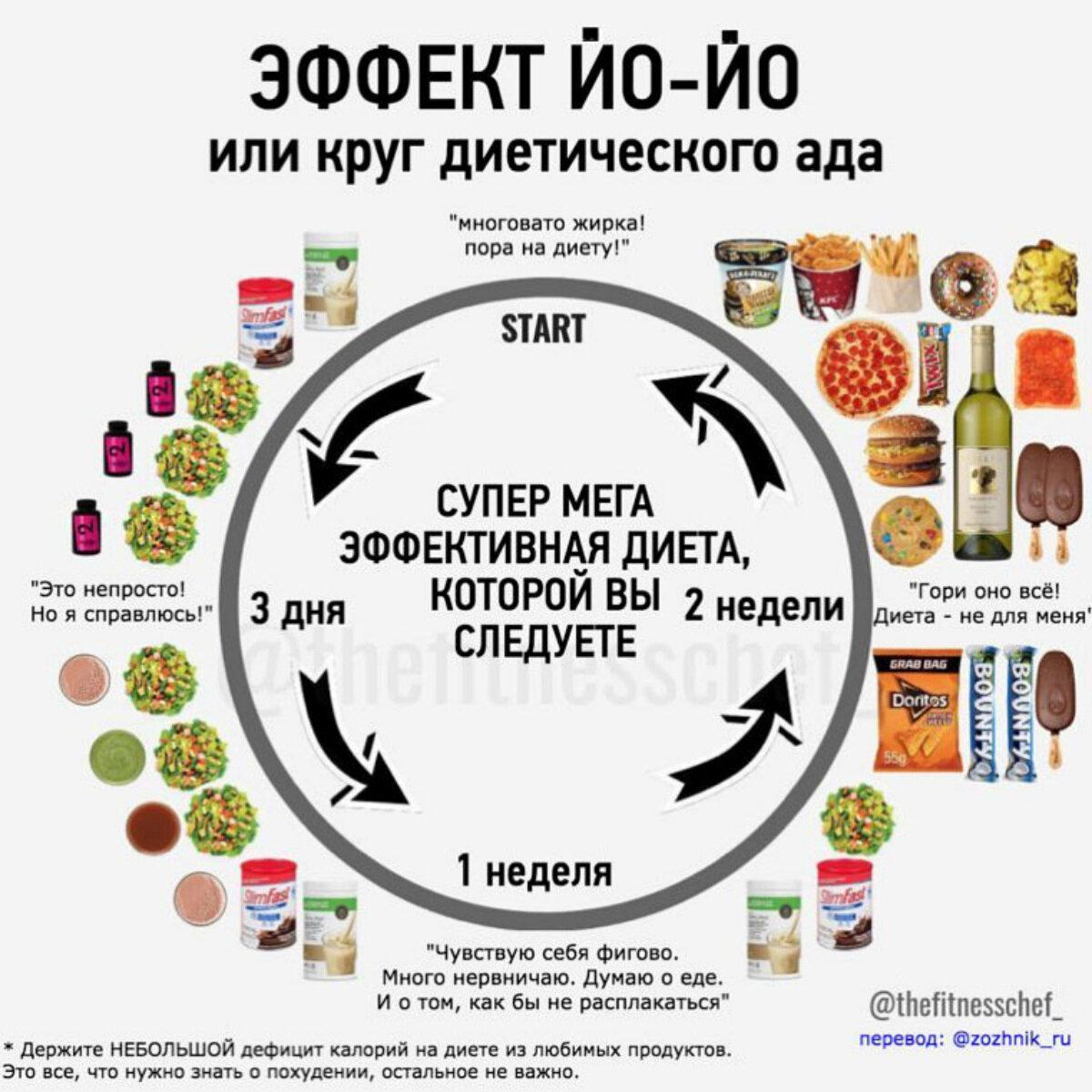 Дефицит калорий | здоровье и все для него