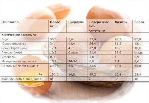 Калорийность вареного яйца, сколько яиц можно съесть за день, как использовать вареные яйца для похудения