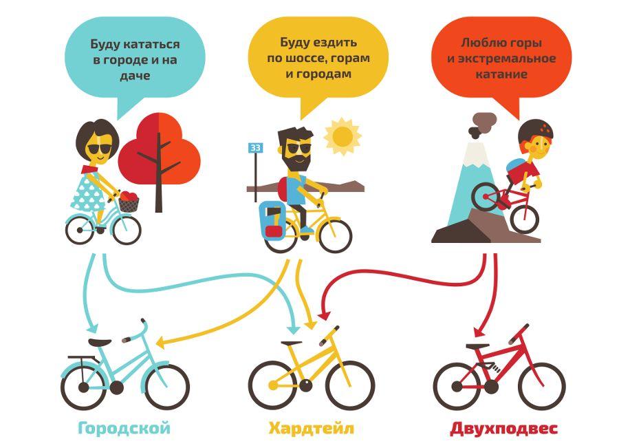 Как выбрать велосипед и какой из них лучший