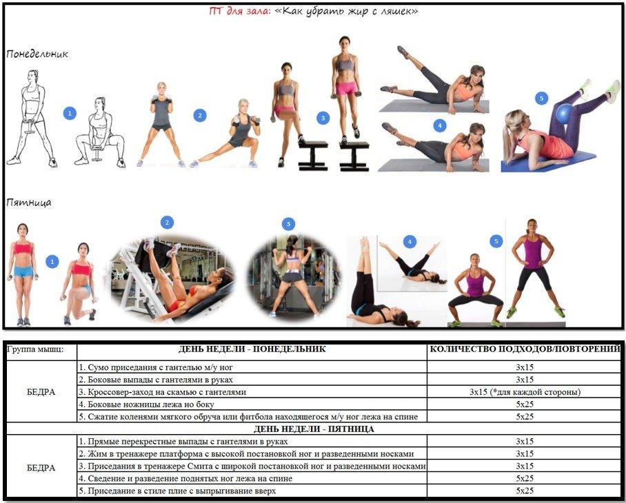 Упражнения для похудения в тренажерном зале для женщин и мужчин - программа тренировок с видео
