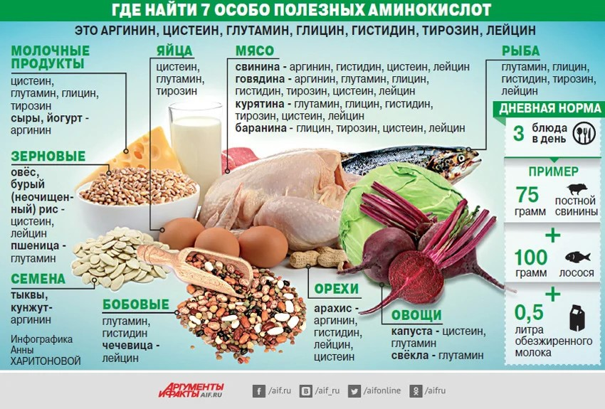 Что такое l - аргинин, для чего он нужен и в каких продуктах содержится