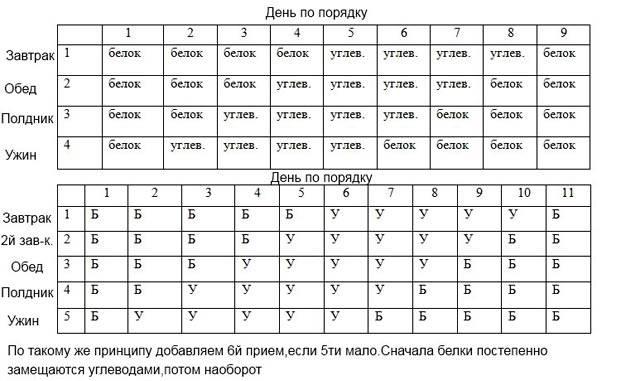 Белково-углеводное чередование: меню на неделю и 21 день, таблица, отзывы
