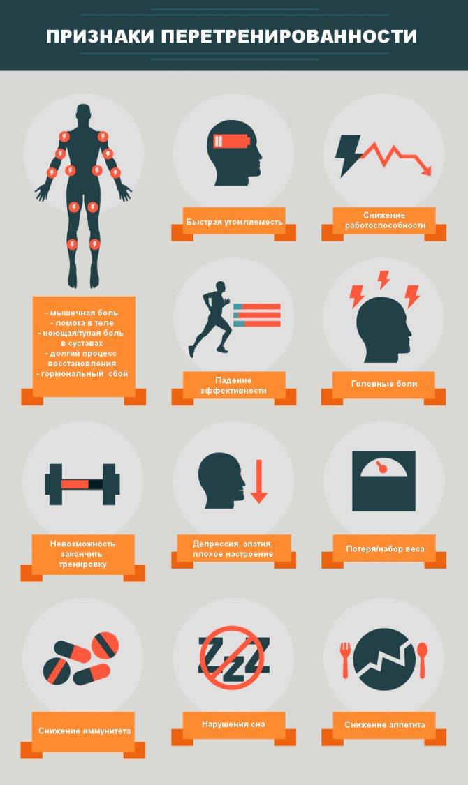 Перетренированность спортсмена- симптомы и признаки, как избежать и восстановиться