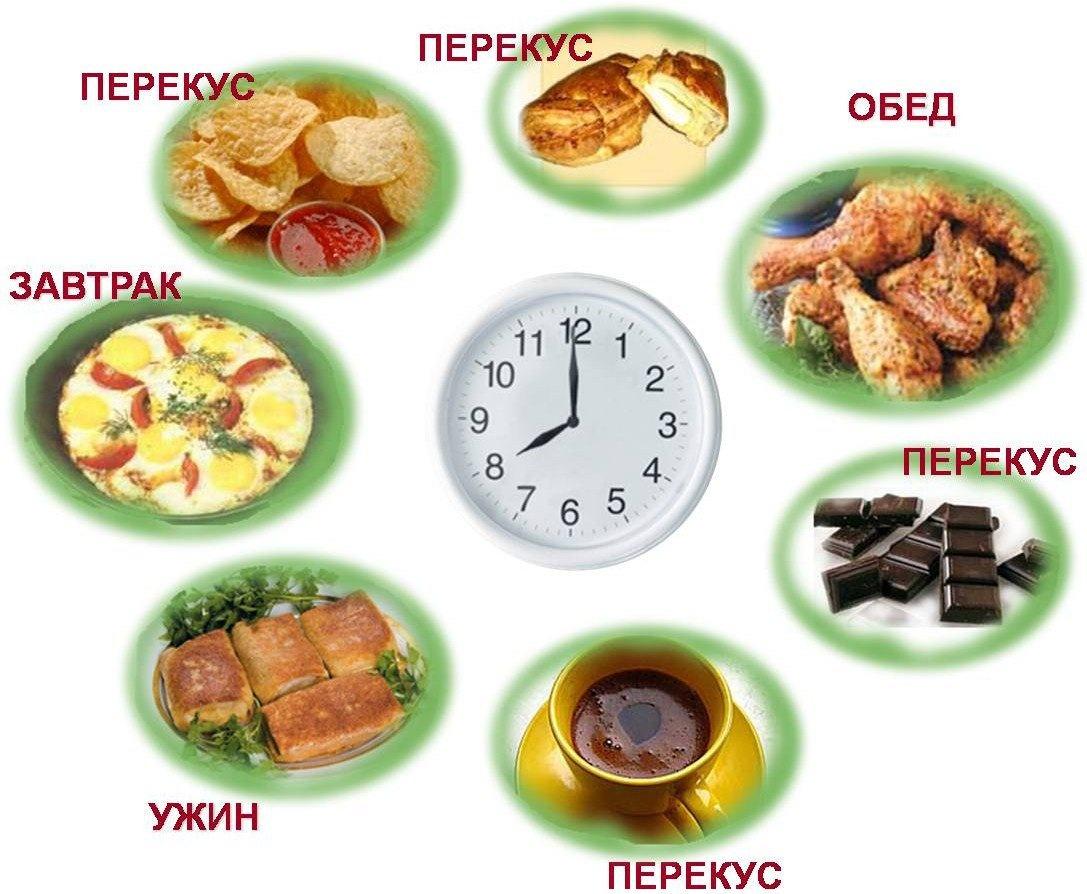 Что нужно есть на завтрак, обед и ужин, чтобы похудеть