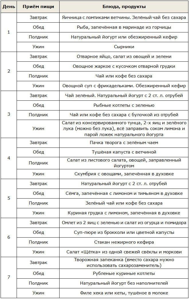 Диета дюкана меню на каждый день таблица атака рецепты