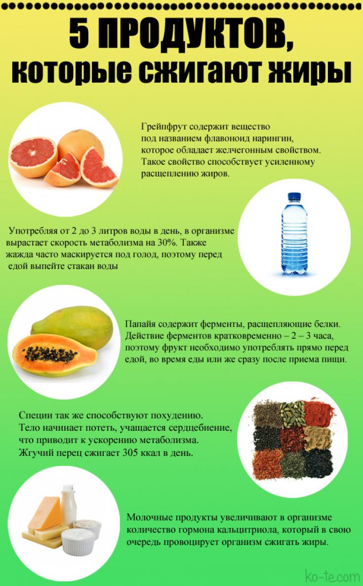 Фруктоза: почему фрукты способствуют увеличению веса