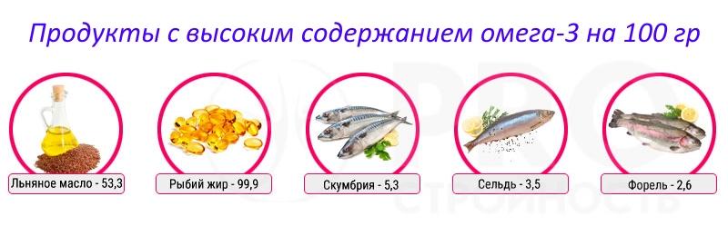 Омега 3-6-9 — незаменимый комплекс жирных кислот