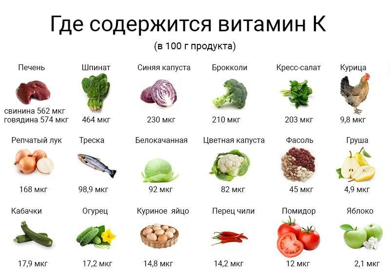 В каких продуктах содержится витамин в: таблица, детальный список