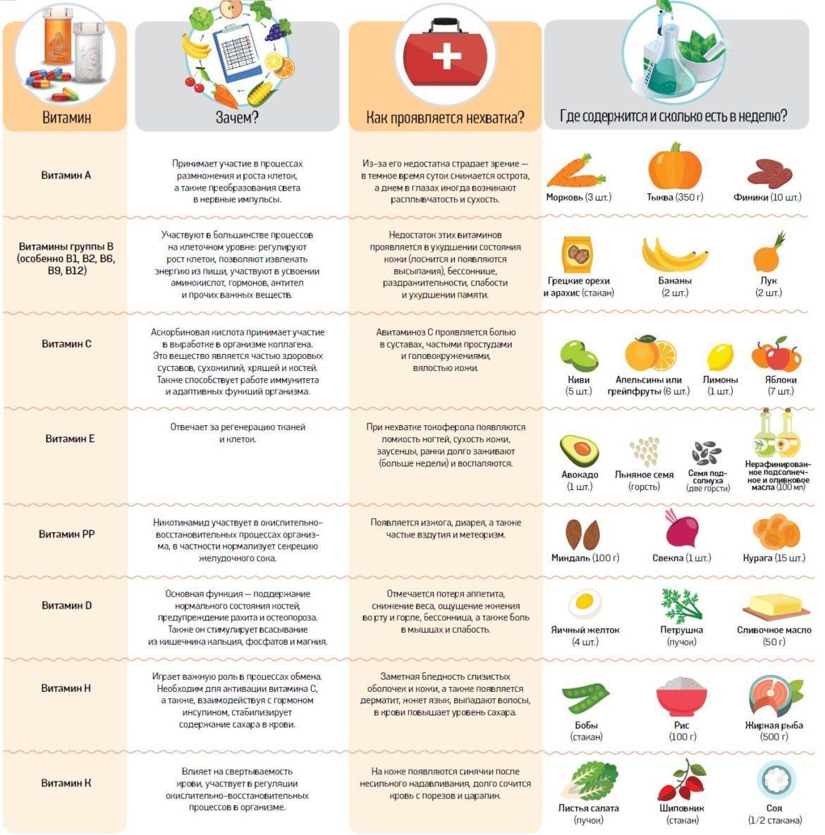 Витамины группы b — польза и содержание в продуктах