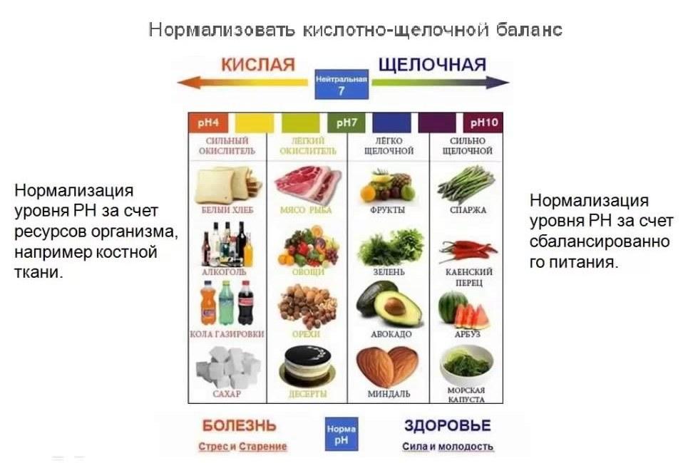 Щелочная диета: принципы, меню на неделю щелочная диета для похудения меню на неделю