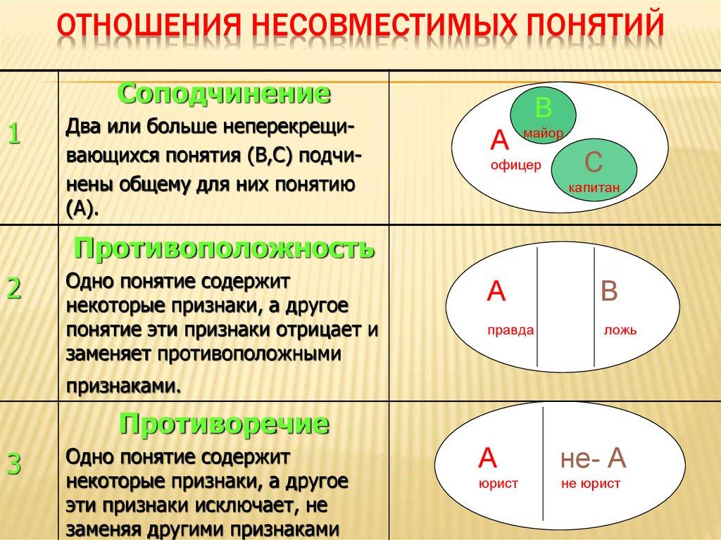 2.8. отношения между суждениями. логика. учебное пособие