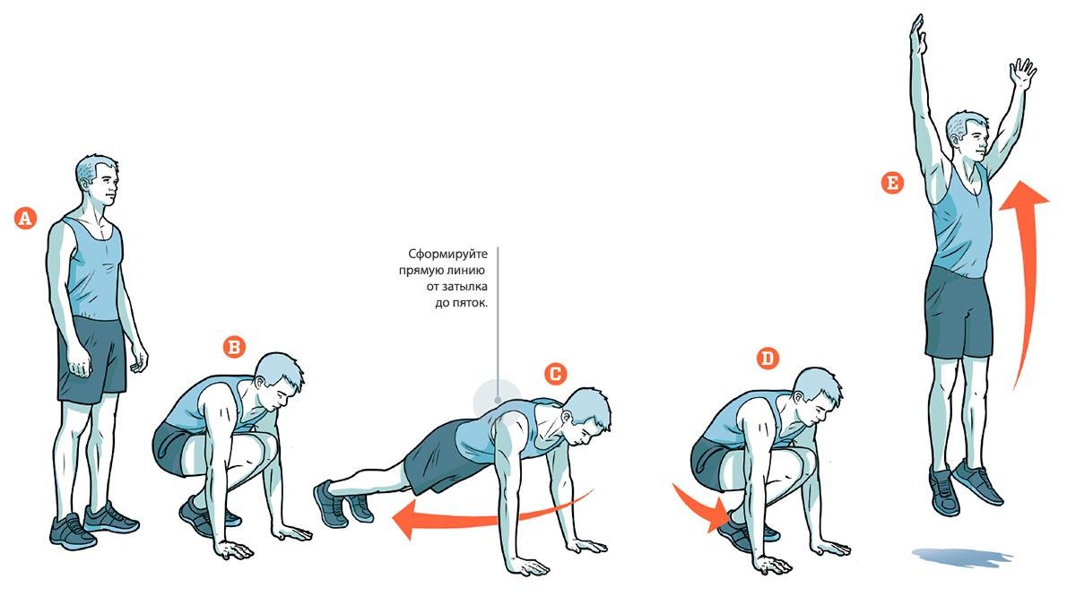 Берпи - что это такое за упражнение. техника выполнения для похудения и burpees-методика для новичков