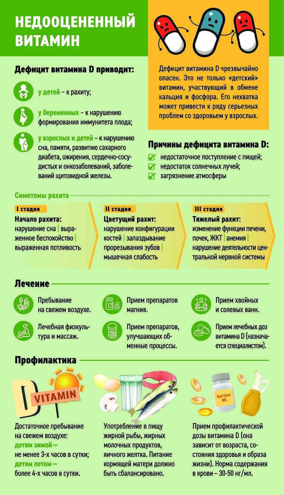 Дефицит витамина д у женщин – симптомы, последствия, лечение