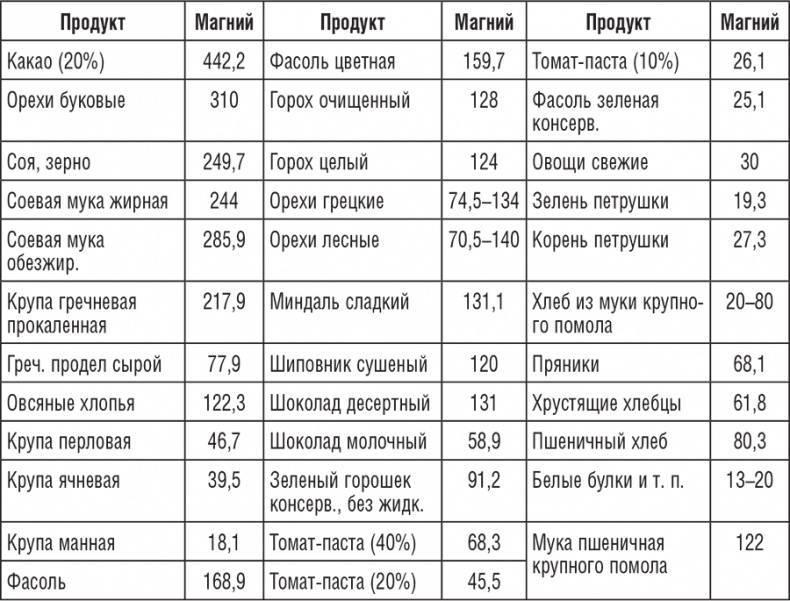 Где содержится наибольшее количество магния: животные и растительные продукты