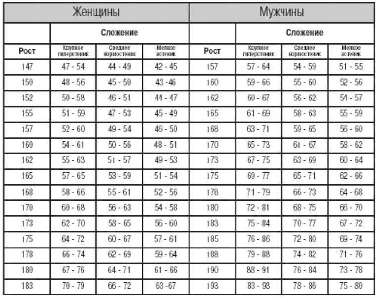 Идеальные пропорции женского тела (калькулятор)