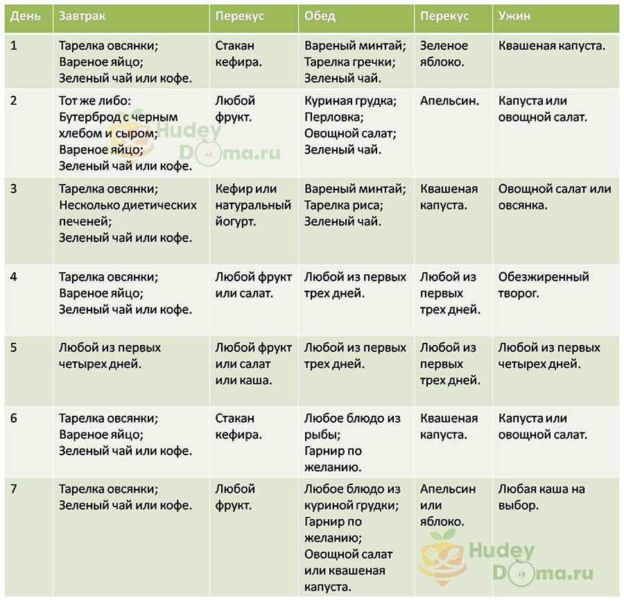 Гречневая диета - меню и рецепты на каждый день