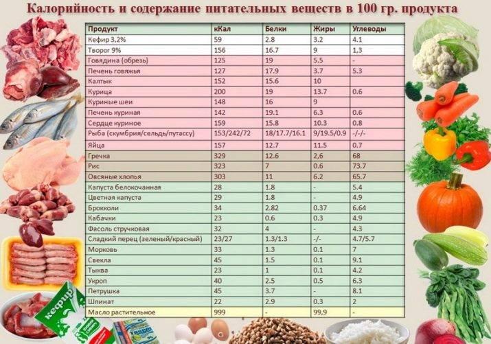 Таблица калорийности - скачать