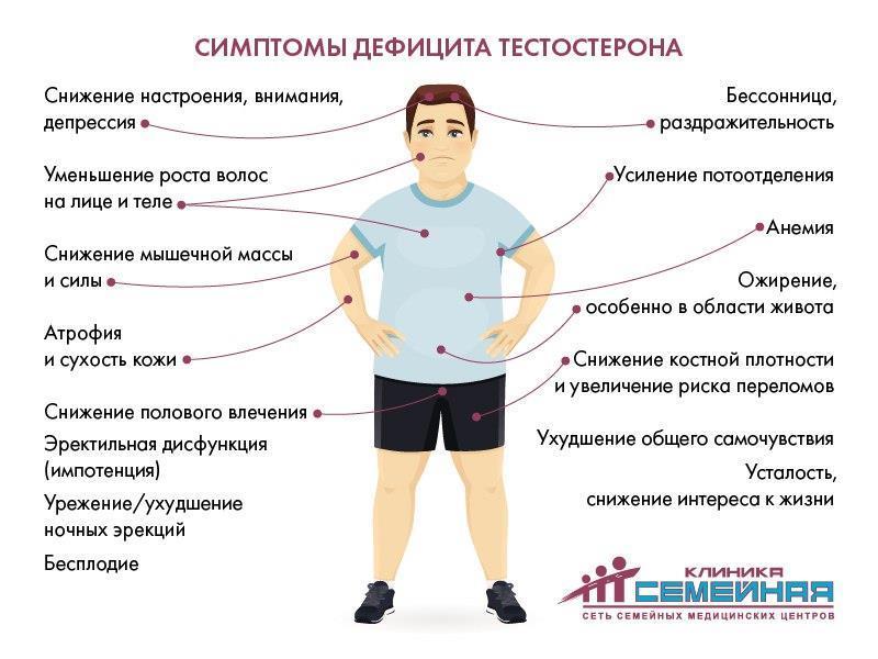 Симптомы низкого тестостерона у мужчин после 50 лет