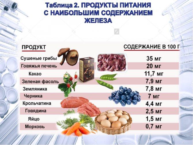 Продукты богатые железом, таблица и список, для беременных и детей