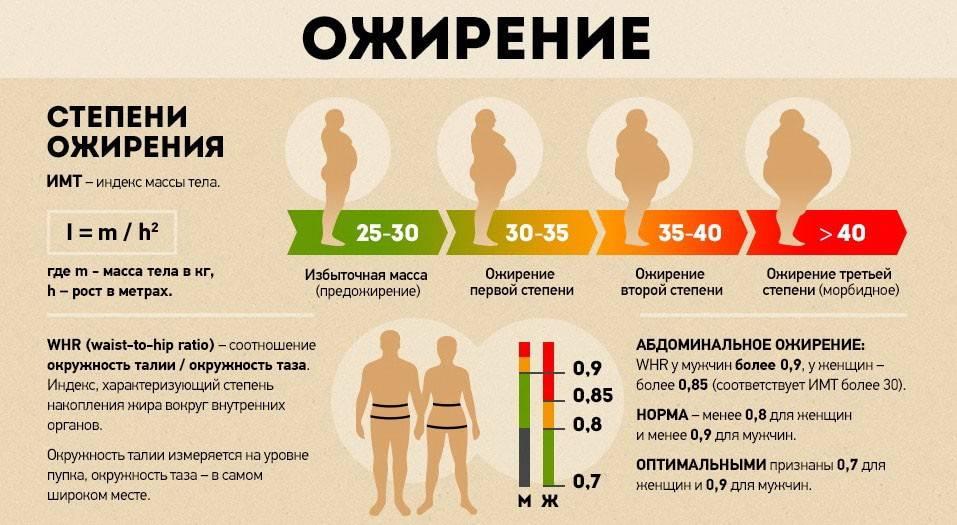 Вреден ли лишний вес?