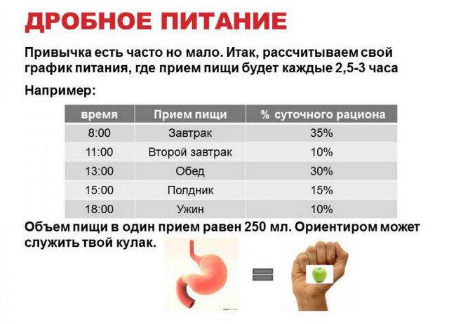 Питание 5-6 раз в день: как питаться, разрешенные и запрещенные продукты
