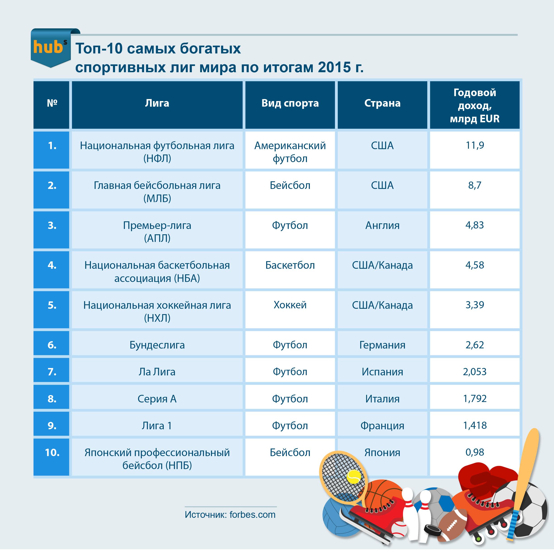 Минспорт назвал самый популярный вид спорта в россии