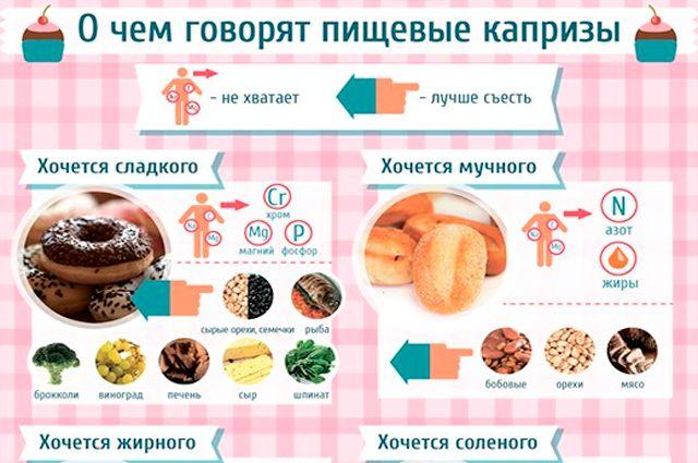 Десерт после еды. через сколько можно есть сладкое после еды. почему хочется сладкого даже после еды
