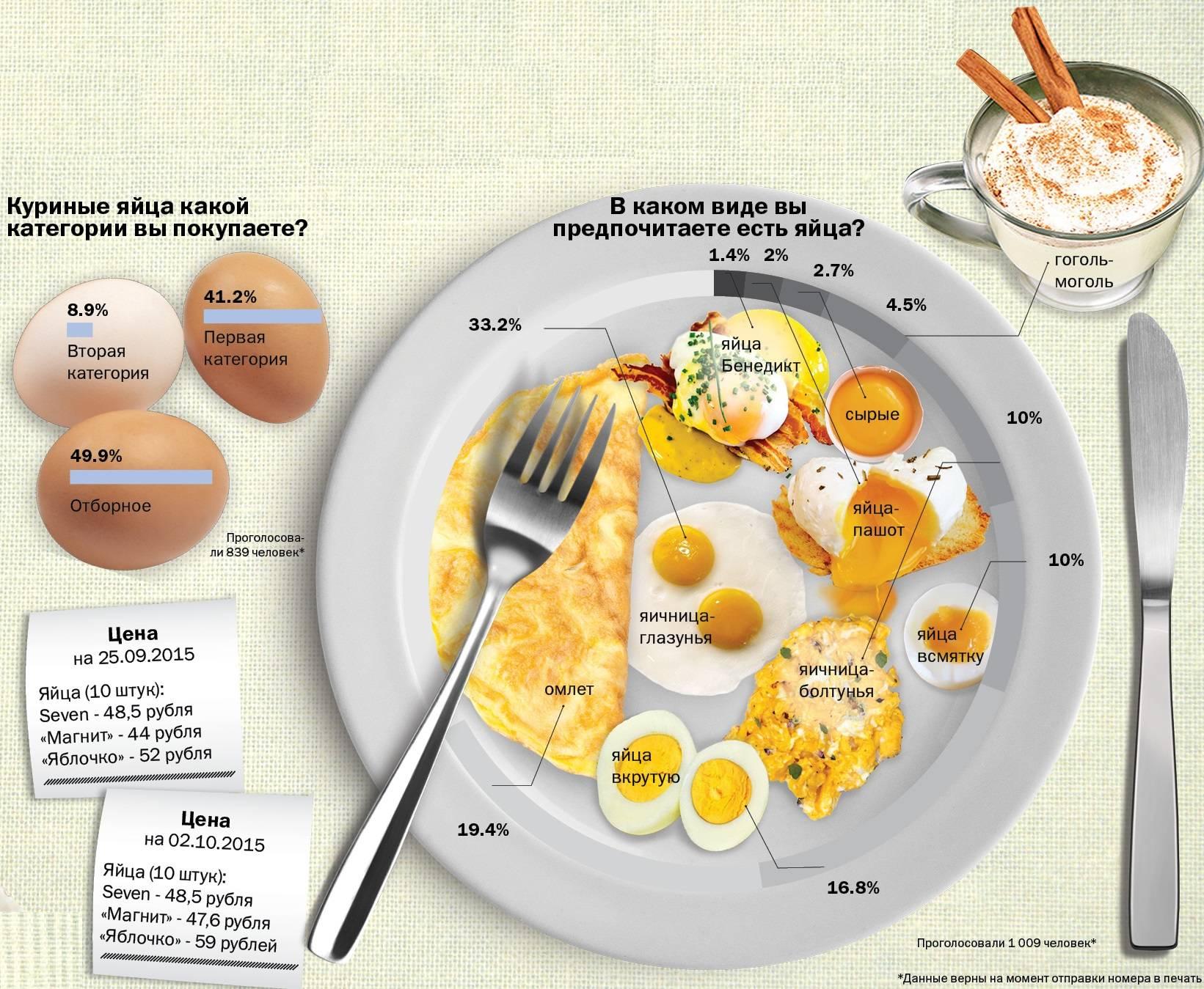 Сколько калорий в яйце - инструкция, применение, отзывы