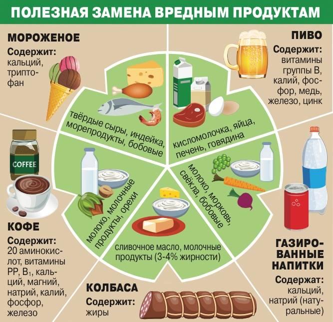 Диетические продукты для похудения: полный список и таблица