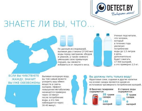 Сколько нужно пить воды утром натощак, норма жидкости для мужчины и женщины