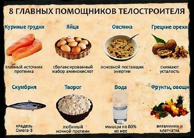 Что нужно кушать чтобы поправится?
