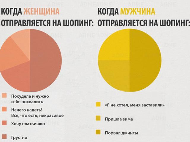 Почему женщинам похудеть тяжелее, чем мужчинам? — статьи и полезные материалы от narmed.ru