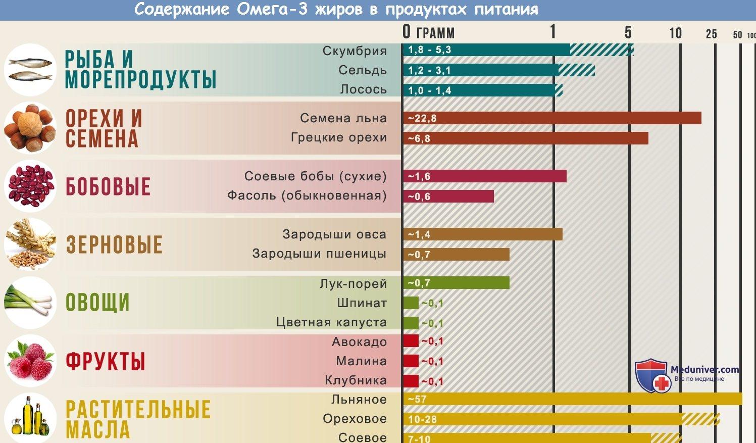 Продукты питания с наибольшим содержанием омега-3, суточная норма при повышенном холестерине